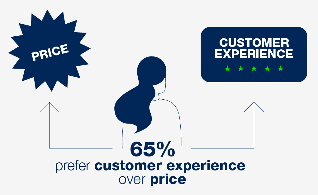 Customer Experience Statistics - Cadesign form