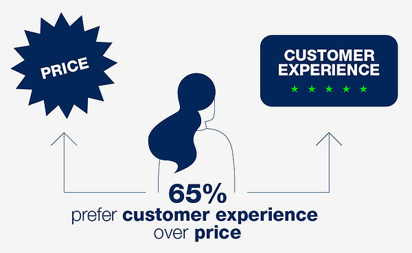 65% prefer customer experience over price