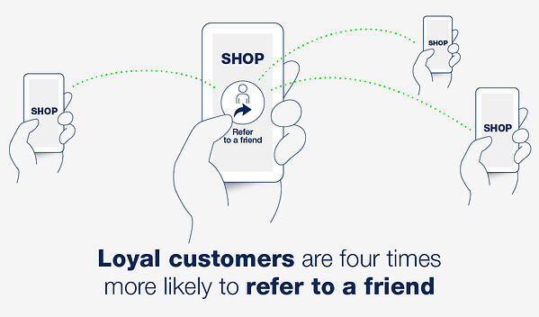 Loyal customers are four times more likely to refer to a friend