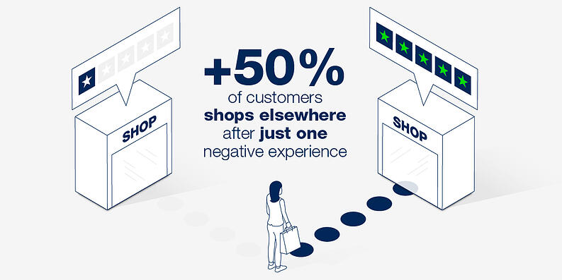 Customer Experience Statistics - Cadesign form