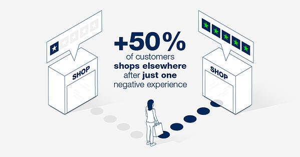 50% of customers shops elsewhere after just one negative experience
