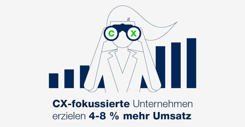 Mehr Umsatz durch Fokus auf CX