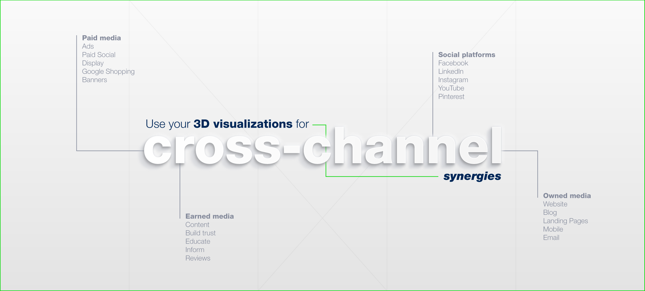 Use 3D visualizations for cross-channel promotion
