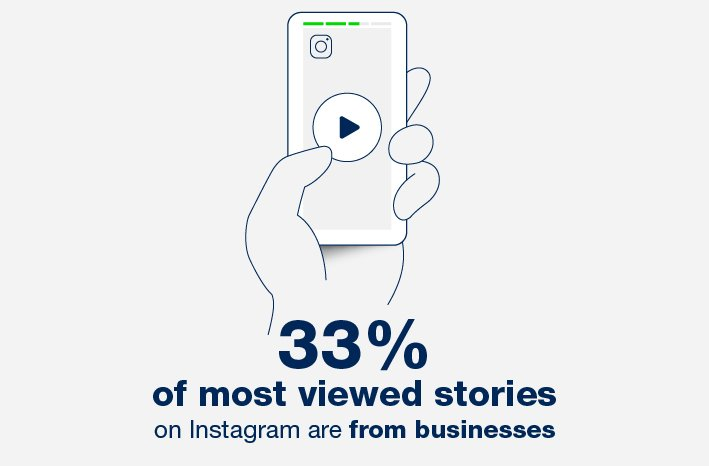 Video marketing statistics and trends 2020