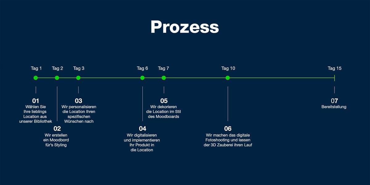 Location-Library---Process DE